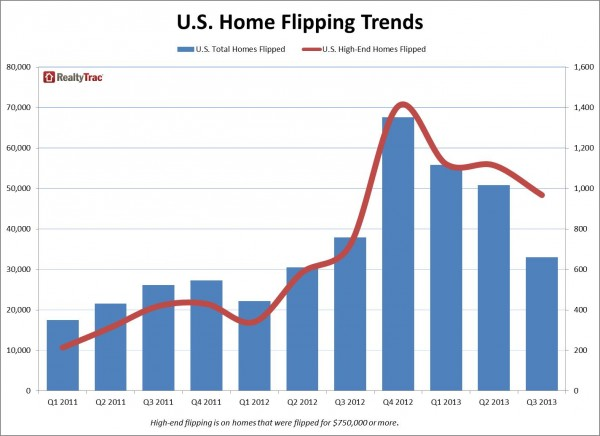 Real Estate Investing News This Week 2013-10-26