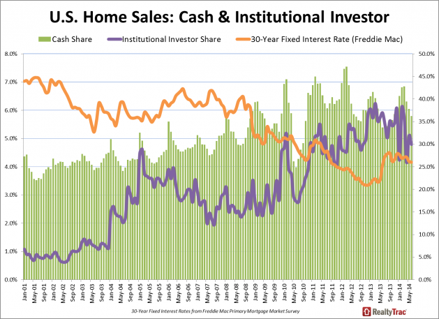 Real Estate Investing News This Week 2014-08-23