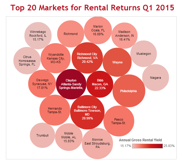 Real Estate Investing News This Week 2015-02-07