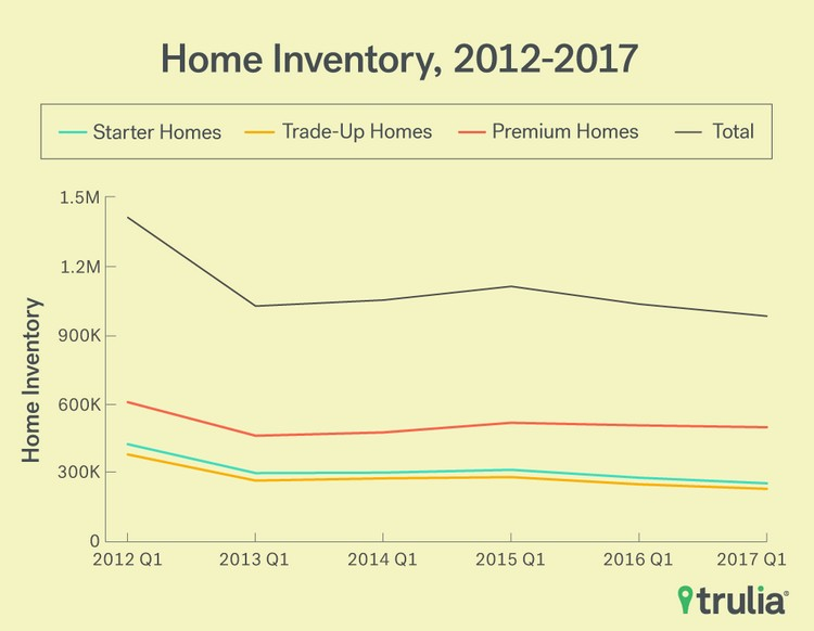 What Low Inventory and Price Trends Mean for Investors